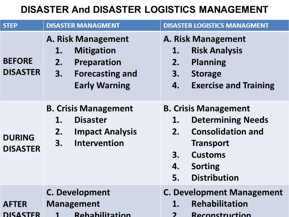 DISASTER And DISASTER LOGISTICS MANAGEMENT STEPDISASTER MANAGMENTDISASTER LOGISTICS MANAGMENT BEFORE DISASTER A.
