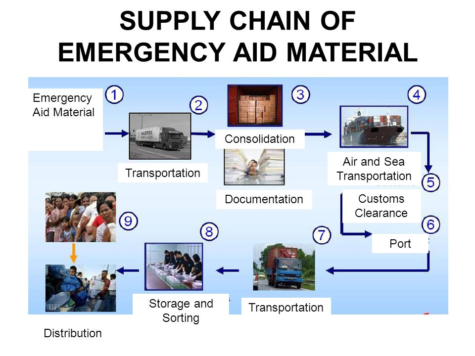 SUPPLY CHAIN OF EMERGENCY AID MATERIAL Source: Emergency Aid Material Transportation Consolidation Documentation Air and Sea Transportation Customs Clearance Port Transportation Storage and Sorting Distribution