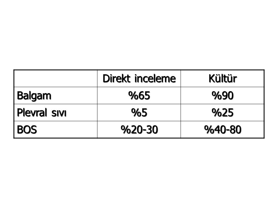 Direkt inceleme Kültür Balgam%65%90 Plevral sıvı %5%25 BOS%20-30%40-80