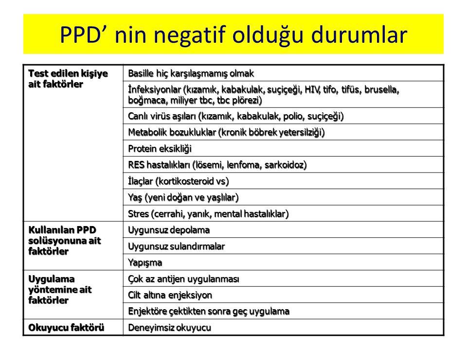 PPD' nin negatif olduğu durumlar Test edilen kişiye ait faktörler Basille hiç karşılaşmamış olmak İnfeksiyonlar (kızamık, kabakulak, suçiçeği, HIV, ti