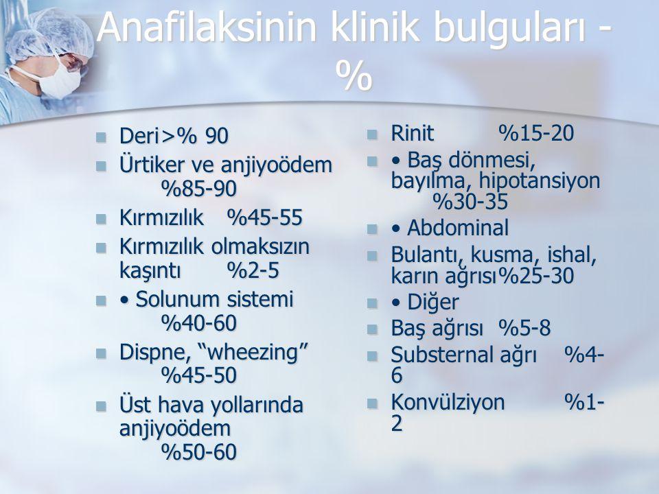 Anafilaksinin klinik bulguları - % Deri>% 90 Deri>% 90 Ürtiker ve anjiyoödem %85-90 Ürtiker ve anjiyoödem %85-90 Kırmızılık%45-55 Kırmızılık%45-55 Kır