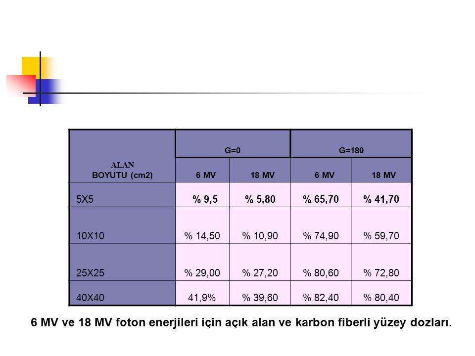 ALAN BOYUTU (cm2) G=0G=180 6 MV 18 MV 6 MV 18 MV 5X5 % 9,5% 5,80% 65,70% 41,70 10X10% 14,50% 10,90% 74,90% 59,70 25X25% 29,00% 27,20% 80,60% 72,80 40X