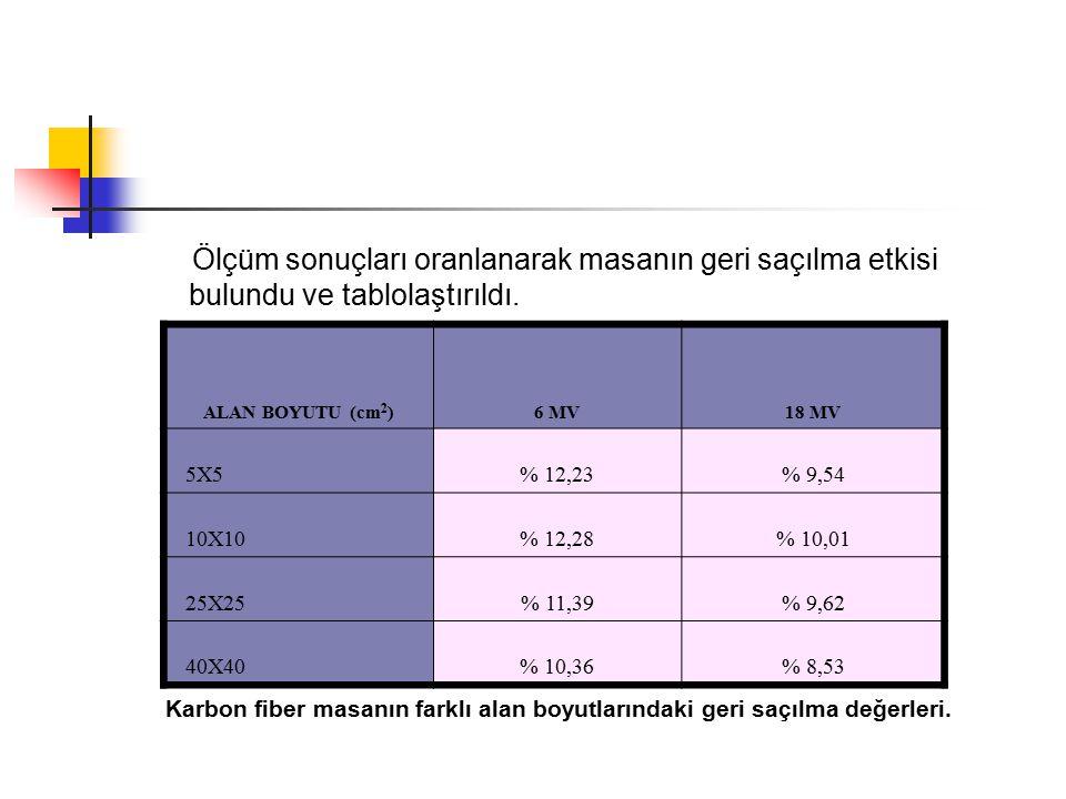 Ölçüm sonuçları oranlanarak masanın geri saçılma etkisi bulundu ve tablolaştırıldı. ALAN BOYUTU (cm 2 )6 MV18 MV 5X5% 12,23% 9,54 10X10% 12,28% 10,01