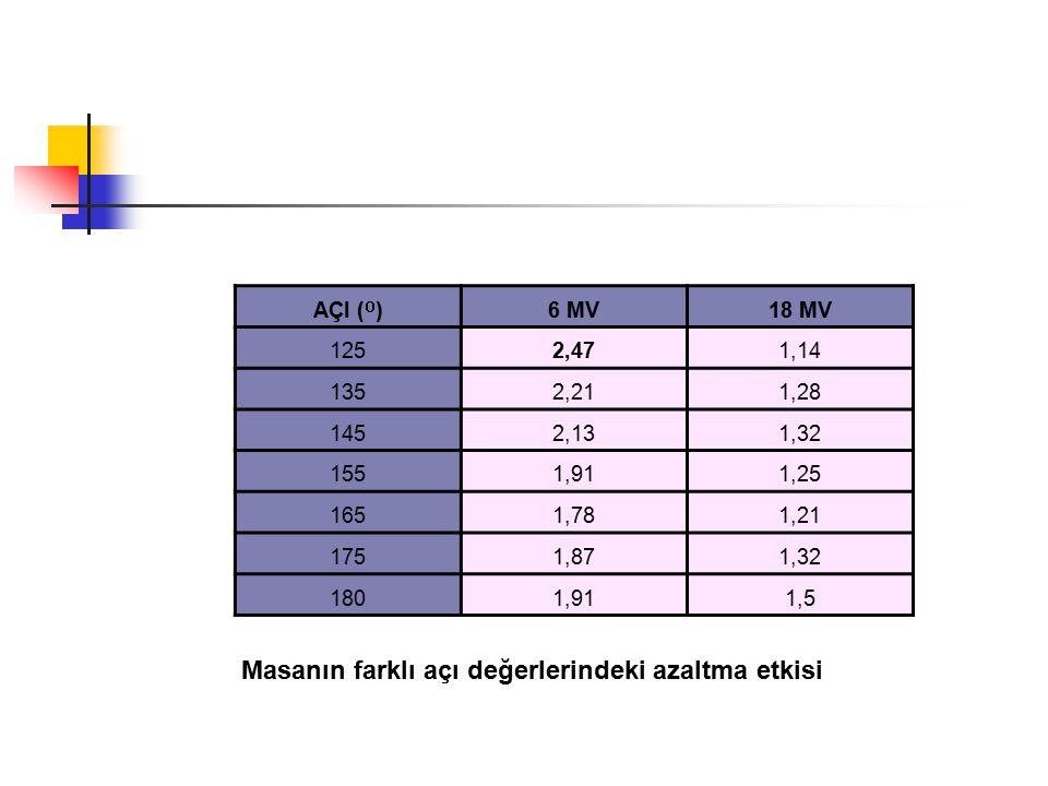 AÇI ( O )6 MV18 MV 1252,471,14 1352,211,28 1452,131,32 1551,911,25 1651,781,21 1751,871,32 1801,911,5 Masanın farklı açı değerlerindeki azaltma etkisi