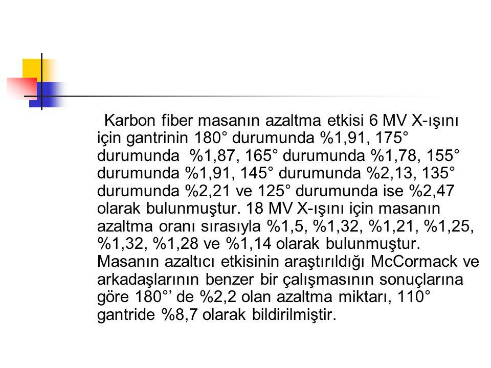 Karbon fiber masanın azaltma etkisi 6 MV X-ışını için gantrinin 180° durumunda %1,91, 175° durumunda %1,87, 165° durumunda %1,78, 155° durumunda %1,91