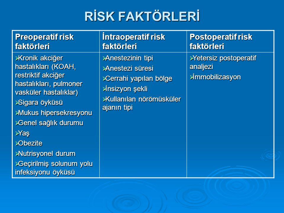 RİSK FAKTÖRLERİ Preoperatif risk faktörleri İntraoperatif risk faktörleri Postoperatif risk faktörleri  Kronik akciğer hastalıkları (KOAH, restriktif akciğer hastalıkları, pulmoner vasküler hastalıklar)  Sigara öyküsü  Mukus hipersekresyonu  Genel sağlık durumu  Yaş  Obezite  Nutrisyonel durum  Geçirilmiş solunum yolu infeksiyonu öyküsü  Anestezinin tipi  Anestezi süresi  Cerrahi yapılan bölge  İnsizyon şekli  Kullanılan nörömüsküler ajanın tipi  Yetersiz postoperatif analjezi  İmmobilizasyon
