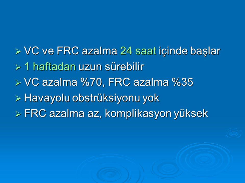  VC ve FRC azalma 24 saat içinde başlar  1 haftadan uzun sürebilir  VC azalma %70, FRC azalma %35  Havayolu obstrüksiyonu yok  FRC azalma az, komplikasyon yüksek