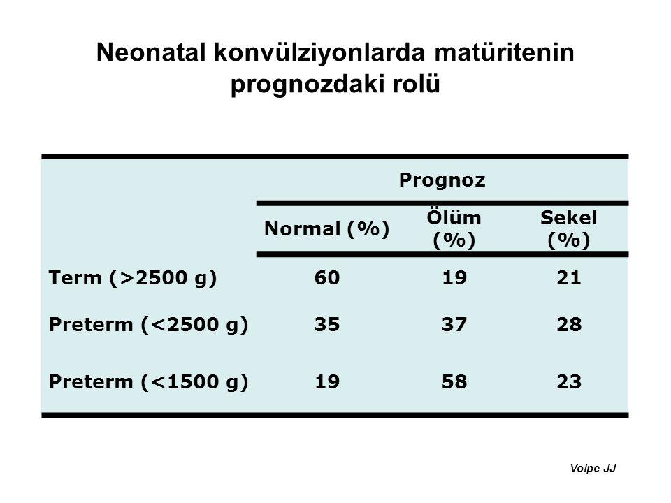 Neonatal konvülziyonlarda matüritenin prognozdaki rolü Volpe JJ Prognoz Normal (%) Ölüm (%) Sekel (%) Term (>2500 g)601921 Preterm (<2500 g)353728 Pre