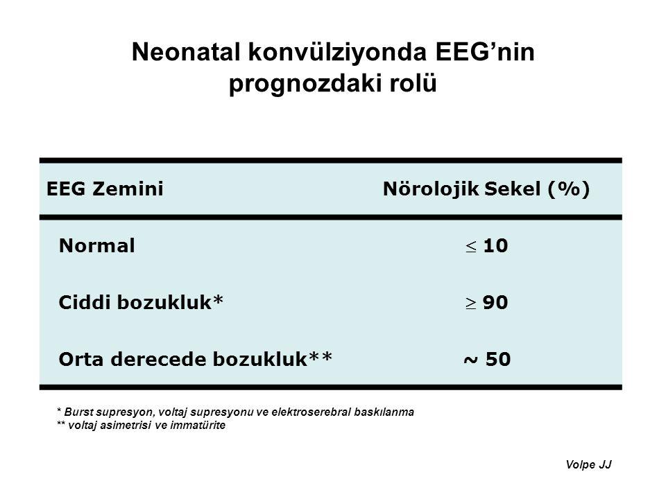 Neonatal konvülziyonda EEG'nin prognozdaki rolü EEG ZeminiNörolojik Sekel (%) Normal  10 Ciddi bozukluk*  90 Orta derecede bozukluk**~ 50 * Burst su