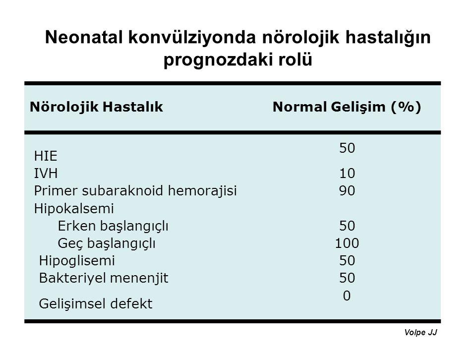Neonatal konvülziyonda nörolojik hastalığın prognozdaki rolü Nörolojik HastalıkNormal Gelişim (%) HIE 50 IVH10 Primer subaraknoid hemorajisi90 Hipokal
