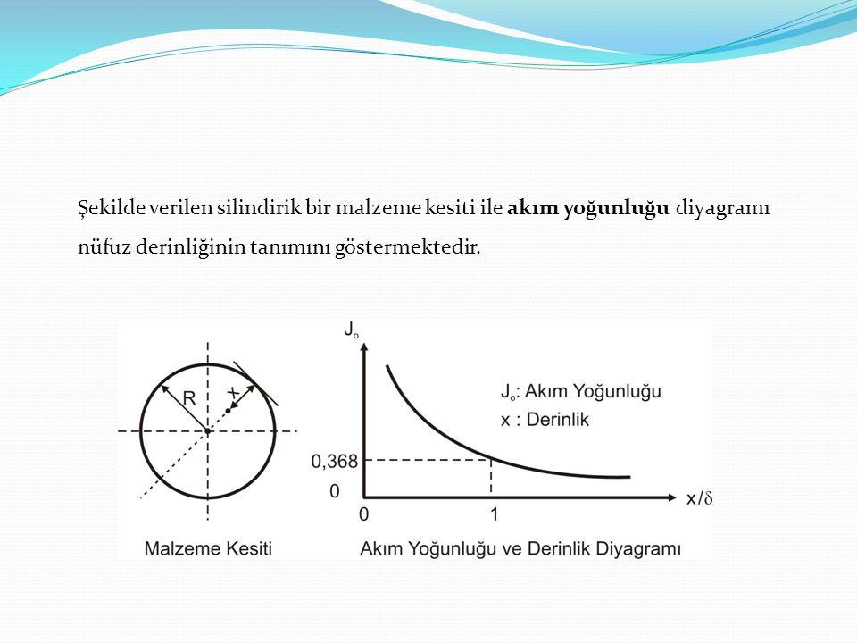 Şekilde verilen silindirik bir malzeme kesiti ile akım yoğunluğu diyagramı nüfuz derinliğinin tanımını göstermektedir.