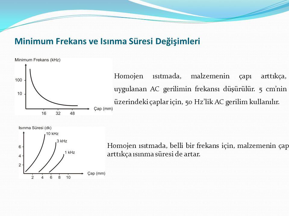 Minimum Frekans ve Isınma Süresi Değişimleri Homojen ısıtmada, malzemenin çapı arttıkça, uygulanan AC gerilimin frekansı düşürülür. 5 cm'nin üzerindek