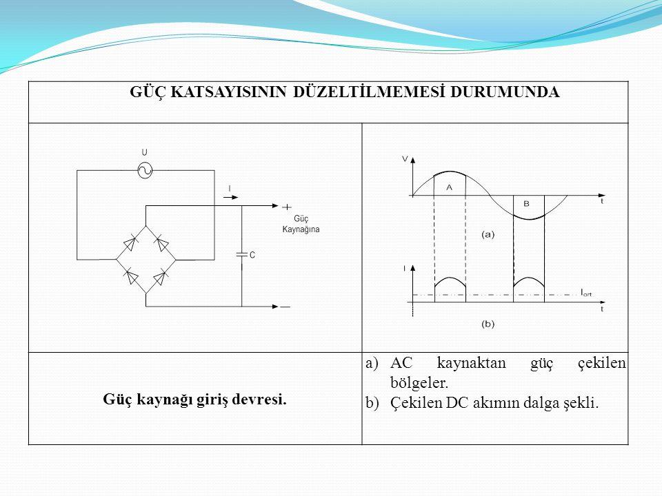 GÜÇ KATSAYISININ DÜZELTİLMEMESİ DURUMUNDA Güç kaynağı giriş devresi. a)AC kaynaktan güç çekilen bölgeler. b)Çekilen DC akımın dalga şekli.