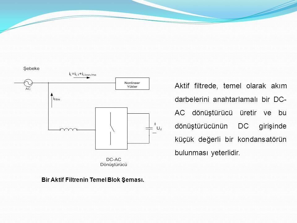 Bir Aktif Filtrenin Temel Blok Şeması. Aktif filtrede, temel olarak akım darbelerini anahtarlamalı bir DC- AC dönüştürücü üretir ve bu dönüştürücünün