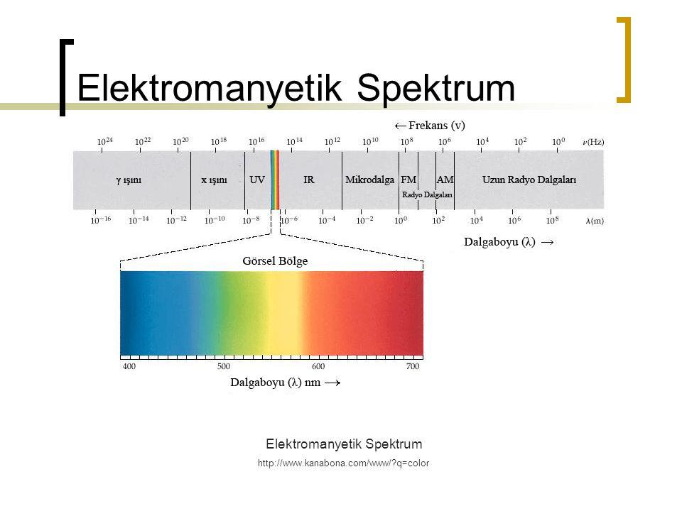 Elektromanyetik Spektrum http://www.kanabona.com/www/?q=color