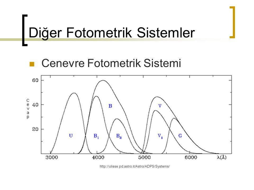 Diğer Fotometrik Sistemler Cenevre Fotometrik Sistemi http://ulisse.pd.astro.it/Astro/ADPS/Systems/