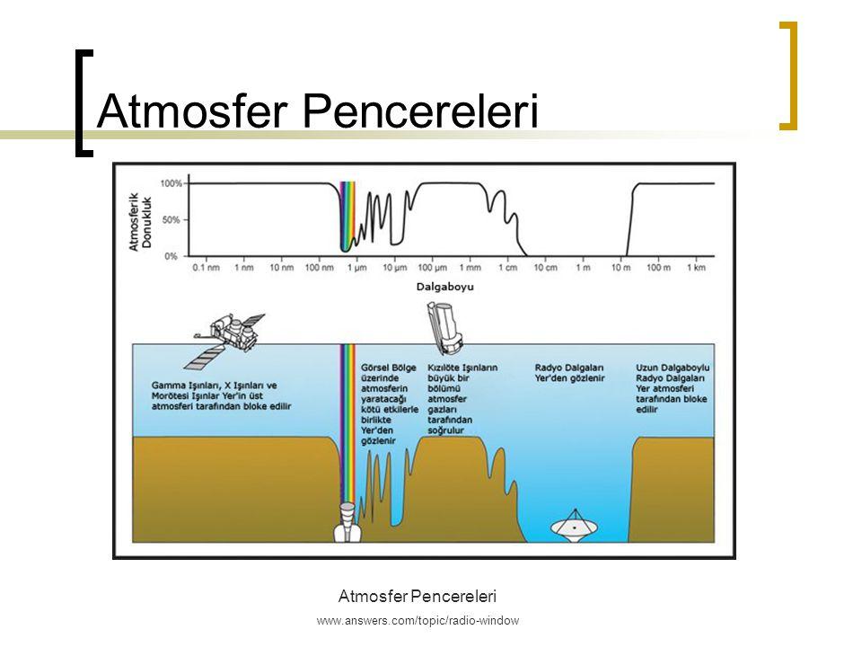 Atmosfer Pencereleri Atmosfer Pencereleri Soğurucu Moleküller www.wikipedia.org public license