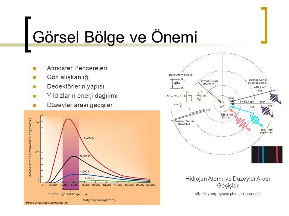 Görsel Bölge ve Önemi Atmosfer Pencereleri Göz alışkanlığı Dedektörlerin yapısı Yıldızların enerji dağılımı Düzeyler arası geçişler Hidrojen Atomu ve
