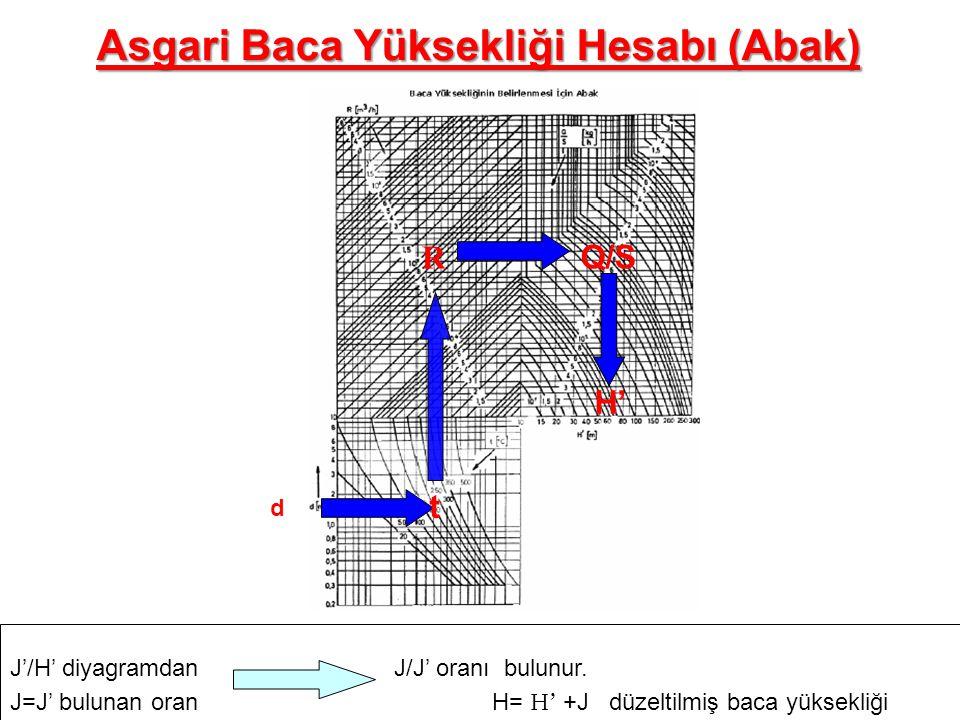 d t R Q/S H' J'/H' diyagramdanJ/J' oranı bulunur. J=J' bulunan oran H= H' +J düzeltilmiş baca yüksekliği Asgari Baca Yüksekliği Hesabı (Abak)