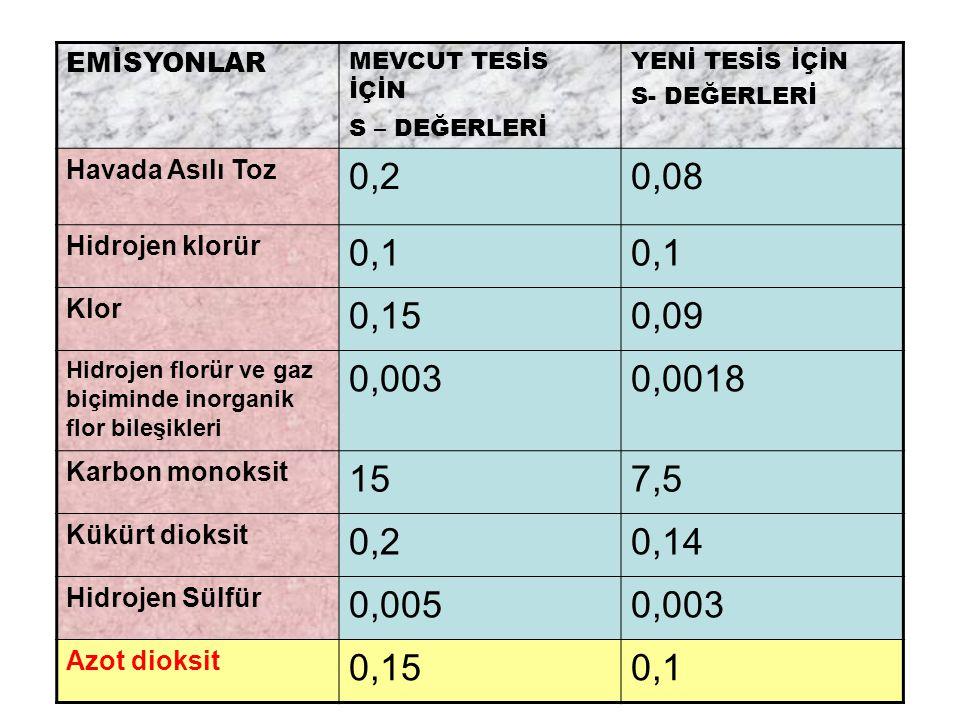 EMİSYONLAR MEVCUT TESİS İÇİN S – DEĞERLERİ YENİ TESİS İÇİN S- DEĞERLERİ Havada Asılı Toz 0,20,08 Hidrojen klorür 0,1 Klor 0,150,09 Hidrojen florür ve gaz biçiminde inorganik flor bileşikleri 0,0030,0018 Karbon monoksit 157,5 Kükürt dioksit 0,20,14 Hidrojen Sülfür 0,0050,003 Azot dioksit 0,150,1