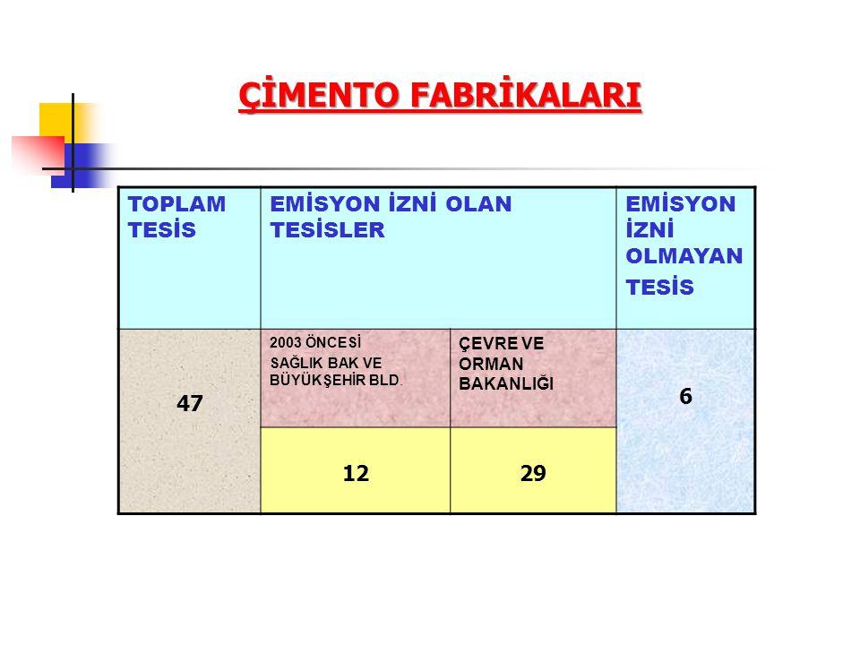 BACA YÜKSEKLİĞİ ( EK-4.B) Ek-4.b.3 Büyük Ölçekli Tesislerde Asgari Baca Yüksekliği Anma ısıl gücü 1,2 MW ve üzerinde olan tesislerde Abak kullanılarak belirlenir.