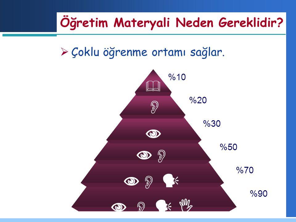        Öğretim Materyali Neden Gereklidir?   %10 %20 %30 %50 %70 %90  Çoklu öğrenme ortamı sağlar.