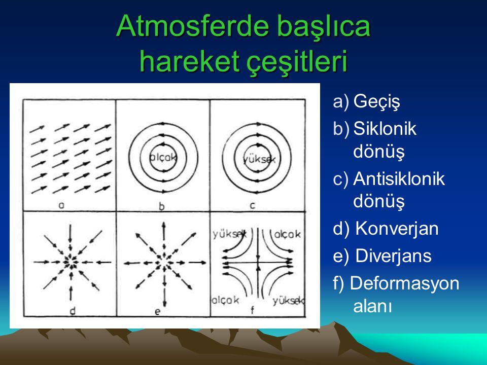 Atmosferde başlıca hareket çeşitleri a)Geçiş b)Siklonik dönüş c)Antisiklonik dönüş d) Konverjan e) Diverjans f) Deformasyon alanı