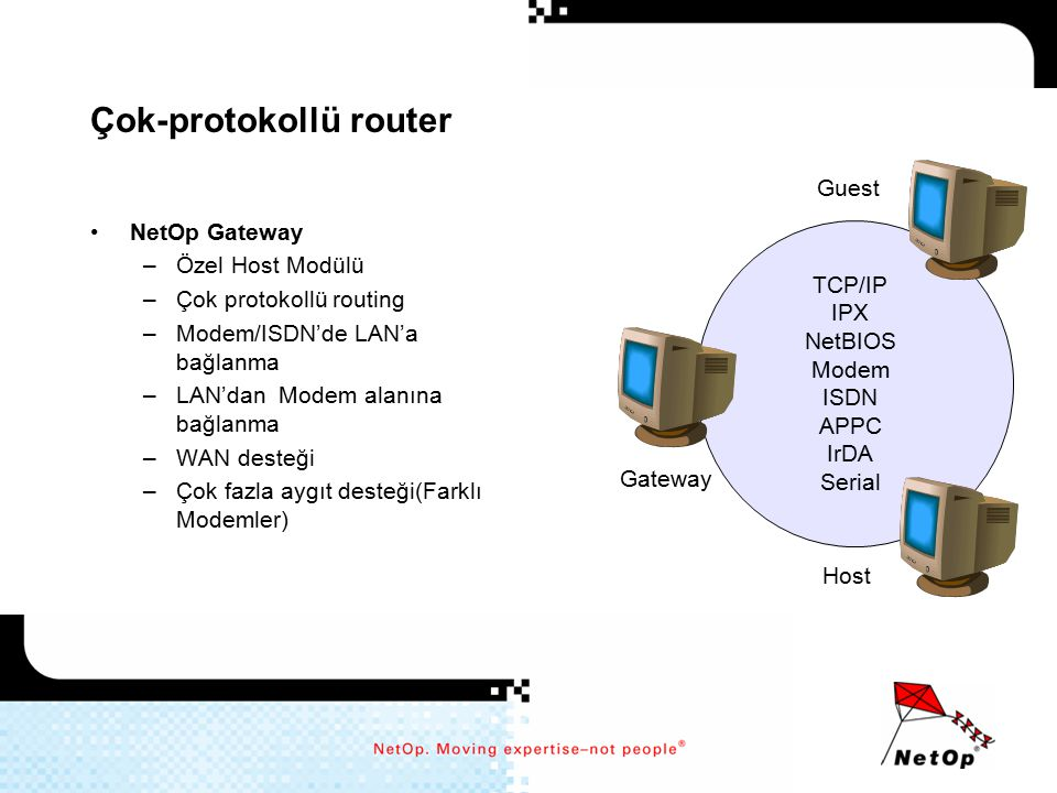 Çok-protokollü router NetOp Gateway –Özel Host Modülü –Çok protokollü routing –Modem/ISDN'de LAN'a bağlanma –LAN'dan Modem alanına bağlanma –WAN deste