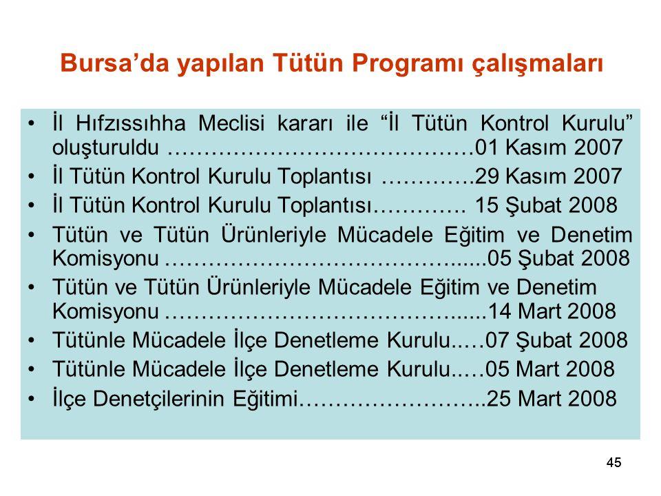 """45 Bursa'da yapılan Tütün Programı çalışmaları İl Hıfzıssıhha Meclisi kararı ile """"İl Tütün Kontrol Kurulu"""" oluşturuldu ……………………………………01 Kasım 2007 İl"""