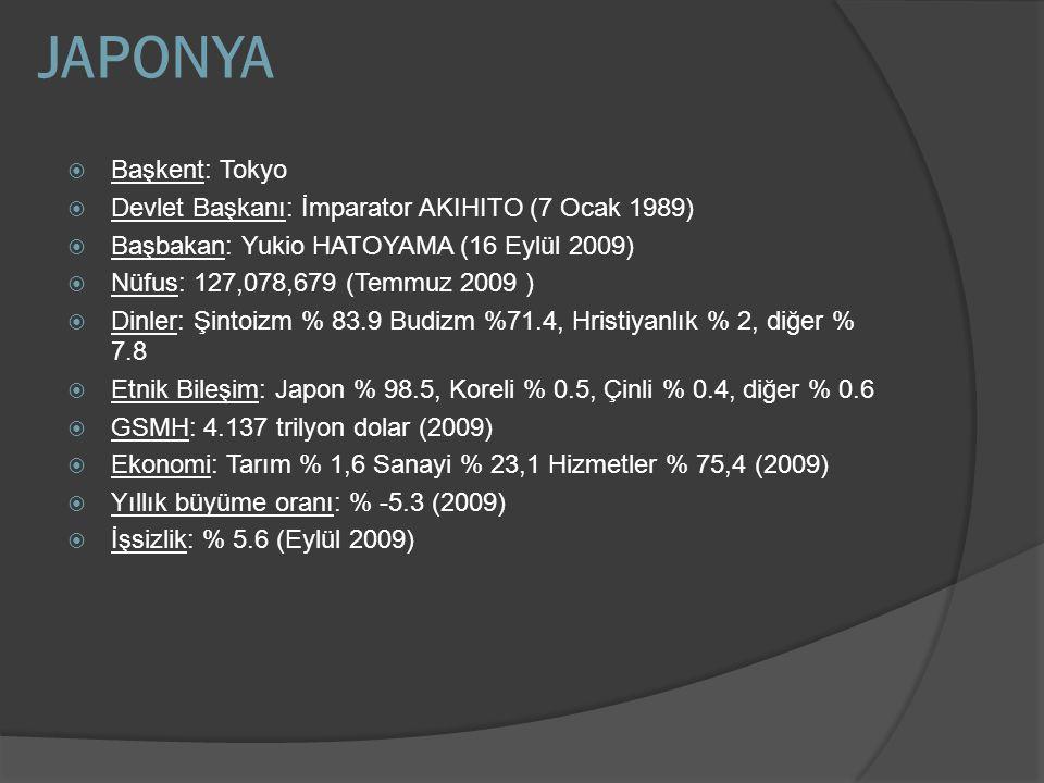 JAPONYA  Başkent: Tokyo  Devlet Başkanı: İmparator AKIHITO (7 Ocak 1989)  Başbakan: Yukio HATOYAMA (16 Eylül 2009)  Nüfus: 127,078,679 (Temmuz 200