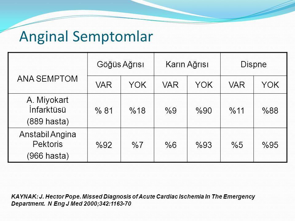 Anginal Semptomlar ANA SEMPTOM Göğüs AğrısıKarın AğrısıDispne VARYOKVARYOKVARYOK A. Miyokart İnfarktüsü (889 hasta) % 81%18%9%90%11%88 Anstabil Angina