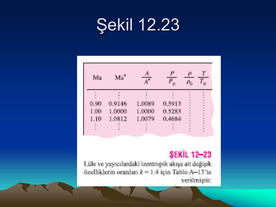 Şekil 12.23