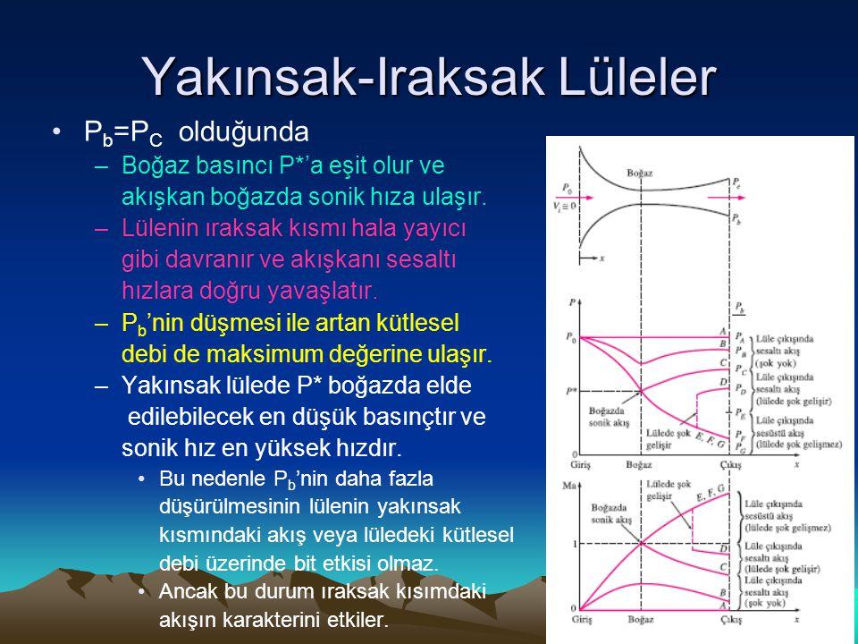 Yakınsak-Iraksak Lüleler P b =P C olduğunda –Boğaz basıncı P*'a eşit olur ve akışkan boğazda sonik hıza ulaşır. –Lülenin ıraksak kısmı hala yayıcı gib