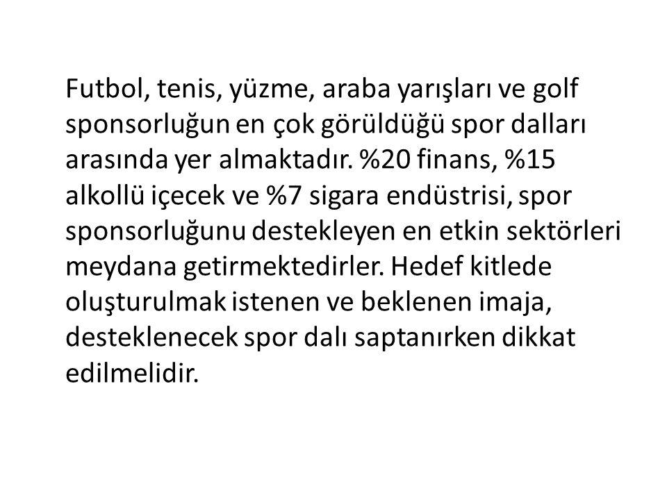 Futbol, tenis, yüzme, araba yarışları ve golf sponsorluğun en çok görüldüğü spor dalları arasında yer almaktadır. %20 finans, %15 alkollü içecek ve %7