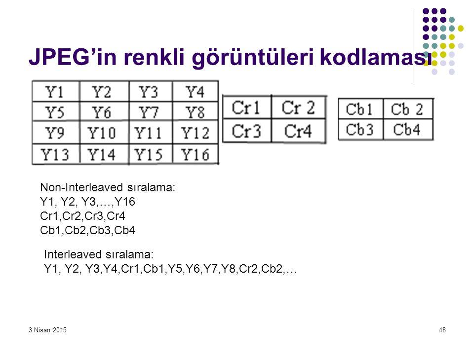 3 Nisan 201548 JPEG'in renkli görüntüleri kodlaması Non-Interleaved sıralama: Y1, Y2, Y3,…,Y16 Cr1,Cr2,Cr3,Cr4 Cb1,Cb2,Cb3,Cb4 Interleaved sıralama: Y