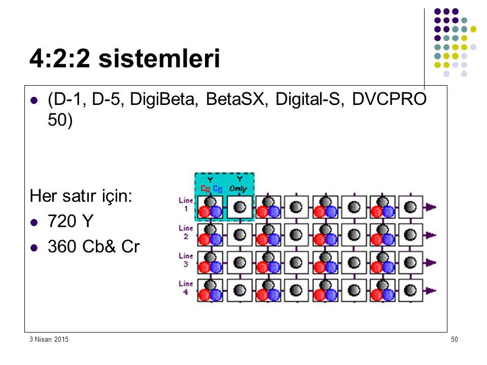 3 Nisan 201550 4:2:2 sistemleri (D-1, D-5, DigiBeta, BetaSX, Digital-S, DVCPRO 50) Her satır için: 720 Y 360 Cb& Cr