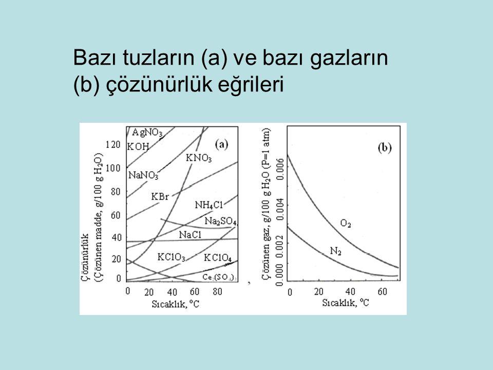 Bazı tuzların (a) ve bazı gazların (b) çözünürlük eğrileri