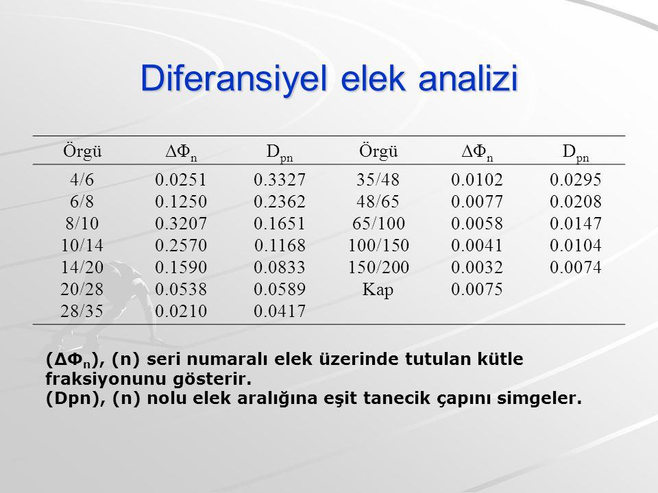 Diferansiyel elek analizi ÖrgüΔΦ n D pn ÖrgüΔΦ n D pn 4/6 6/8 8/10 10/14 14/20 20/28 28/35 0.0251 0.1250 0.3207 0.2570 0.1590 0.0538 0.0210 0.3327 0.2