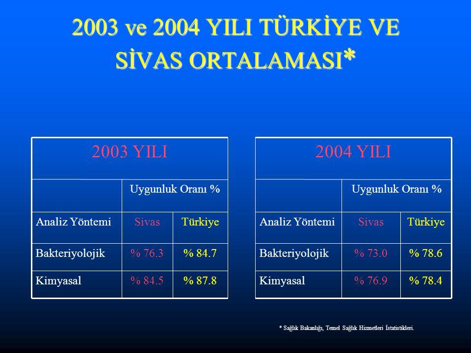 2003 ve 2004 YILI TÜRKİYE VE SİVAS ORTALAMASI * % 78.4% 76.9Kimyasal% 87.8% 84.5Kimyasal % 78.6% 73.0Bakteriyolojik% 84.7% 76.3Bakteriyolojik TürkiyeS