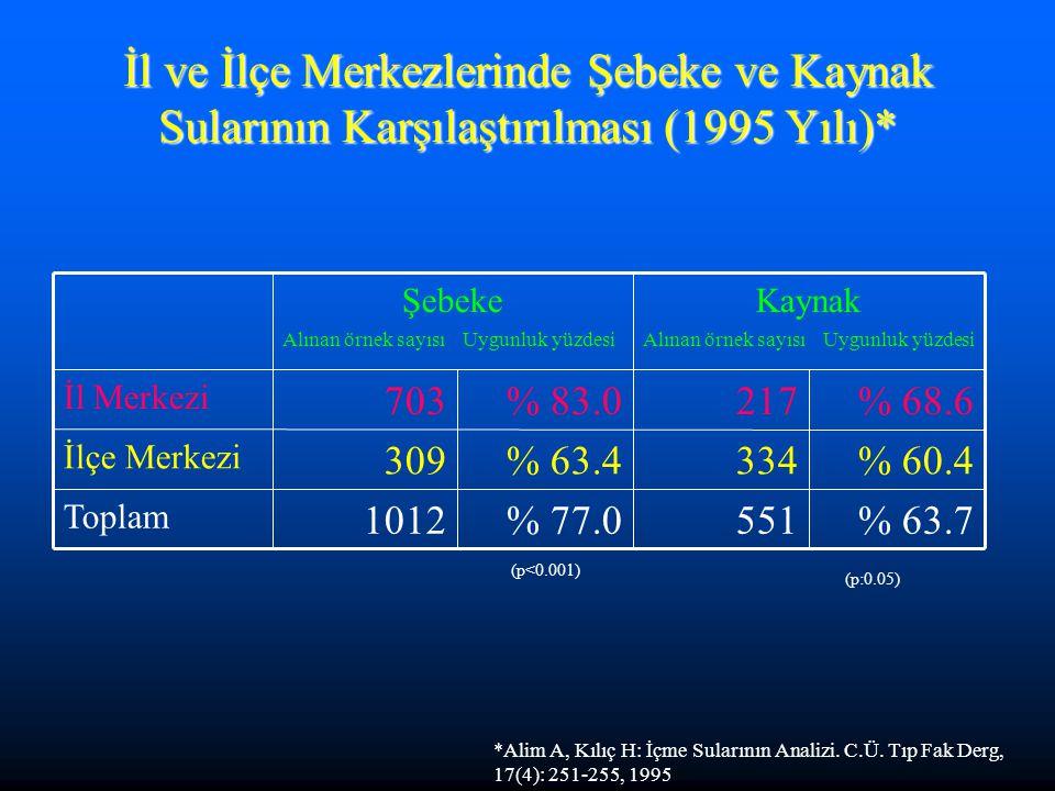 İl ve İlçe Merkezlerinde Şebeke ve Kaynak Sularının Karşılaştırılması (1995 Yılı)* % 63.7 % 60.4 % 68.6 % 77.0 % 63.4 % 83.0 5511012 Toplam 334309 İlçe Merkezi 217703 İl Merkezi Kaynak Alınan örnek sayısı Uygunluk yüzdesi Şebeke Alınan örnek sayısı Uygunluk yüzdesi *Alim A, Kılıç H: İçme Sularının Analizi.