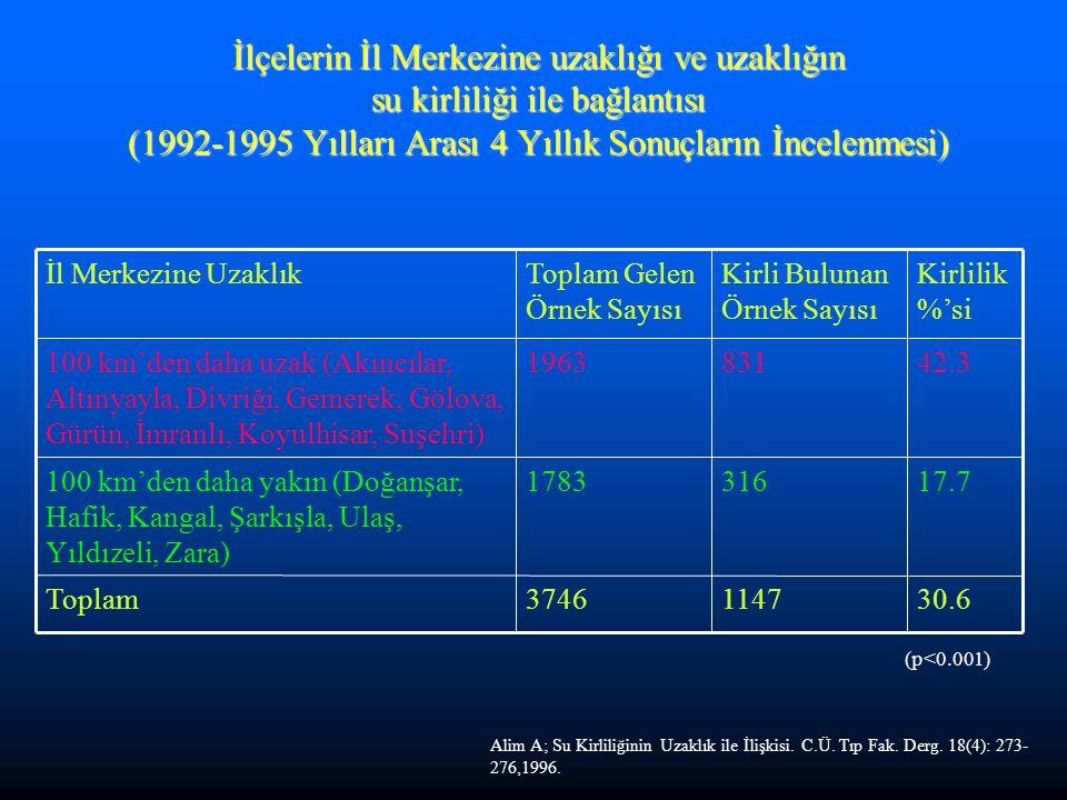 İlçelerin İl Merkezine uzaklığı ve uzaklığın su kirliliği ile bağlantısı (1992-1995 Yılları Arası 4 Yıllık Sonuçların İncelenmesi) 30.611473746Toplam