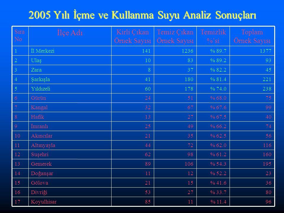 2005 Yılı İçme ve Kullanma Suyu Analiz Sonuçları