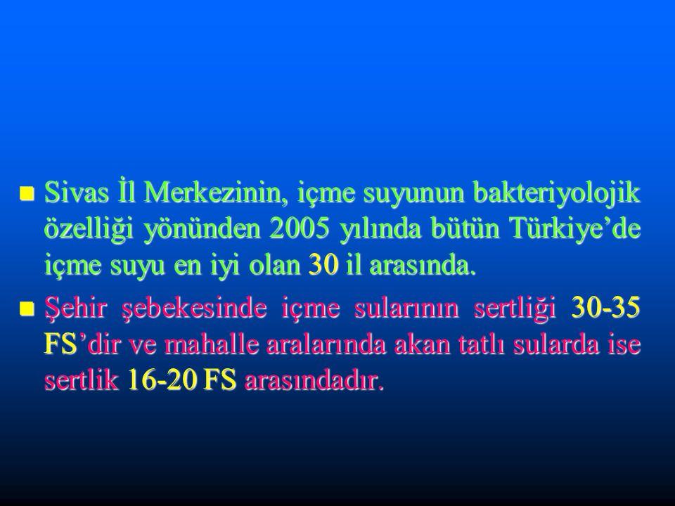 Sivas İl Merkezinin, içme suyunun bakteriyolojik özelliği yönünden 2005 yılında bütün Türkiye'de içme suyu en iyi olan 30 il arasında.