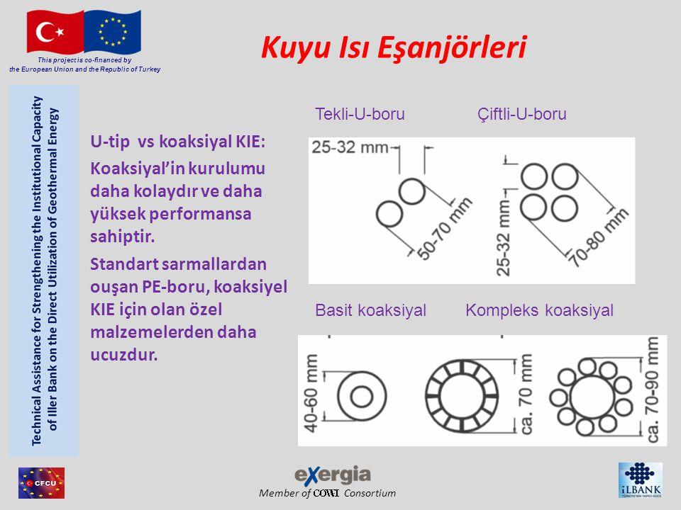 Member of Consortium This project is co-financed by the European Union and the Republic of Turkey Tekli-U-boru Çiftli-U-boru Basit koaksiyal Kompleks koaksiyal Kuyu Isı Eşanjörleri U-tip vs koaksiyal KIE: Koaksiyal'in kurulumu daha kolaydır ve daha yüksek performansa sahiptir.