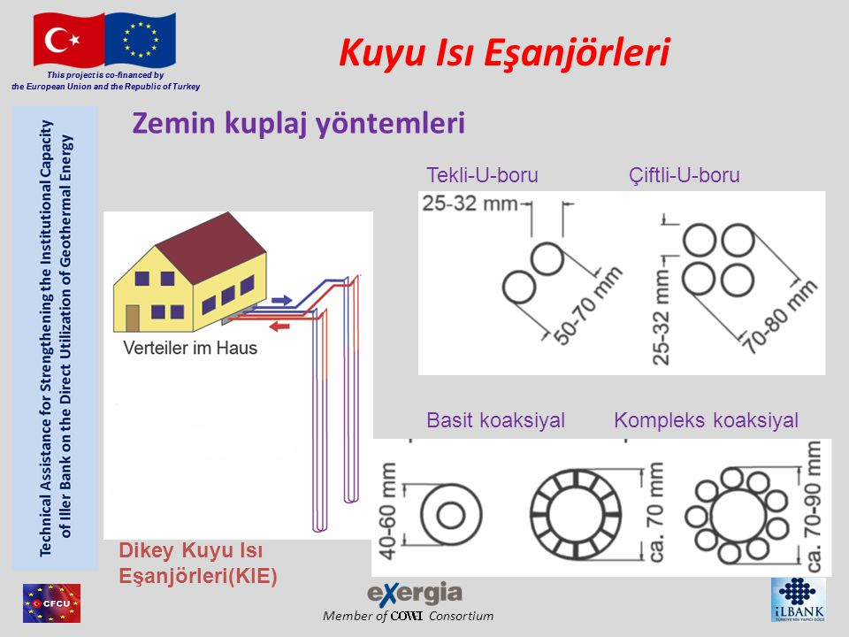 Member of Consortium This project is co-financed by the European Union and the Republic of Turkey Tekli-U-boru Çiftli-U-boru Basit koaksiyal Kompleks koaksiyal Kuyu Isı Eşanjörleri Zemin kuplaj yöntemleri Dikey Kuyu Isı Eşanjörleri(KIE) This project is co-financed by the European Union and the Republic of Turkey
