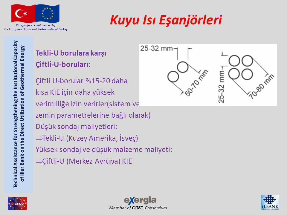 Member of Consortium This project is co-financed by the European Union and the Republic of Turkey Kuyu Isı Eşanjörleri Tekli-U borulara karşı Çiftli-U-boruları: Çiftli U-borular %15-20 daha kısa KIE için daha yüksek verimliliğe izin verirler(sistem ve zemin parametrelerine bağlı olarak) Düşük sondaj maliyetleri:  Tekli-U (Kuzey Amerika, İsveç) Yüksek sondaj ve düşük malzeme maliyeti:  Çiftli-U (Merkez Avrupa) KIE