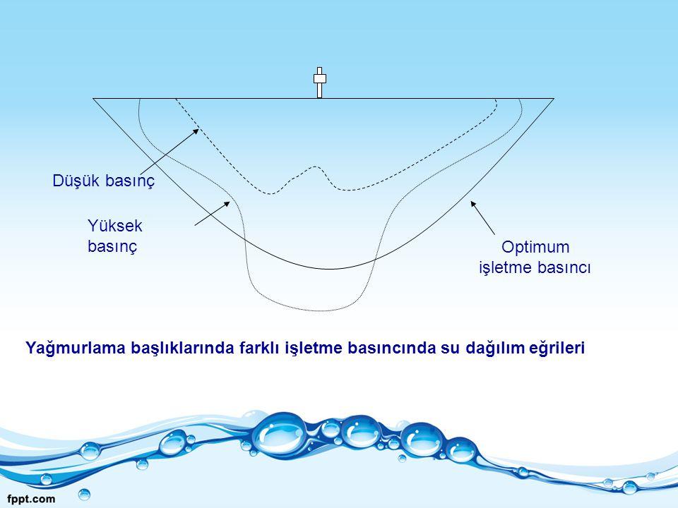 Düşük basınç Optimum işletme basıncı Yüksek basınç Yağmurlama başlıklarında farklı işletme basıncında su dağılım eğrileri