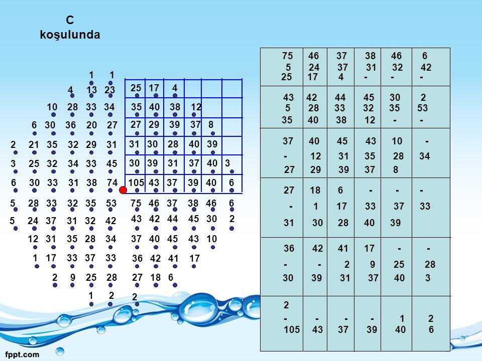 C koşulunda 75 46 37 38 46 6 105 43 37 39 40 6 43 42 44 45 30 2 37 40 45 43 10 36 42 41 17 27 18 6 2 30 39 31 37 40 3 31 30 28 40 39 27 29 39 37 8 35