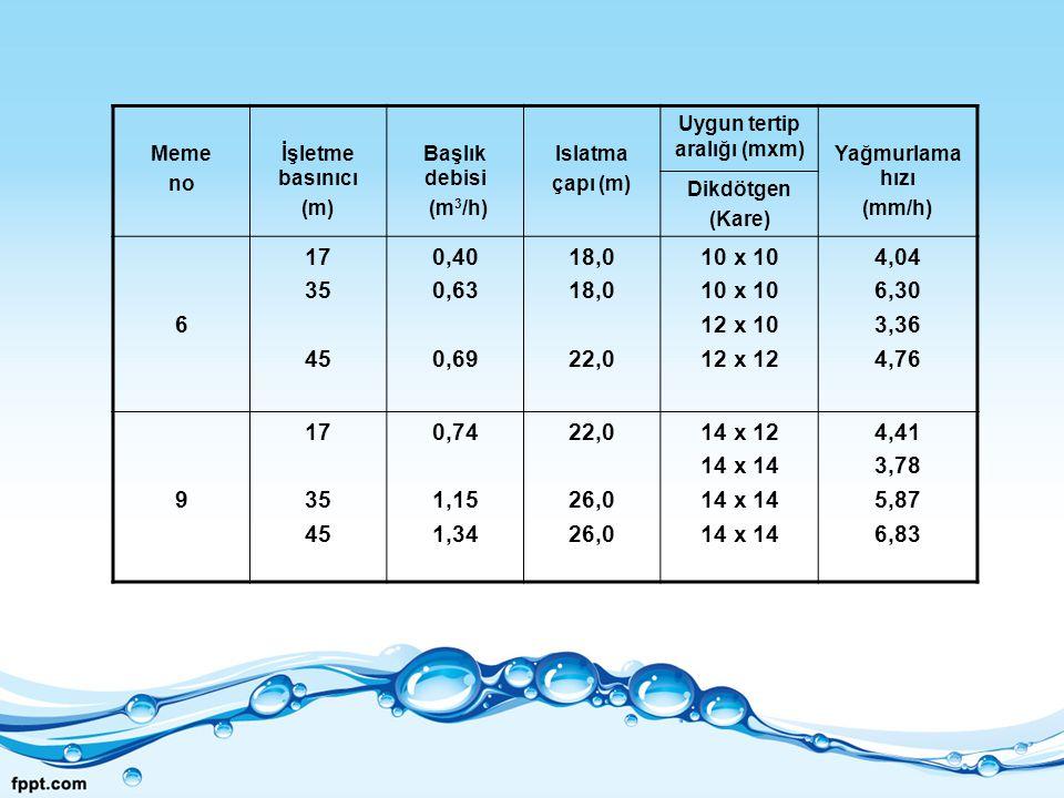 Meme no İşletme basınıcı (m) Başlık debisi (m 3 /h) Islatma çapı (m) Uygun tertip aralığı (mxm) Yağmurlama hızı (mm/h) Dikdötgen (Kare) 6 17 35 45 0,4