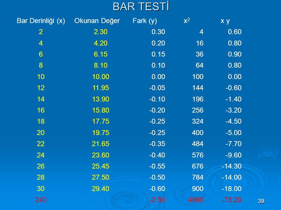 39 BAR TESTİ Bar Derinliği (x)Okunan DeğerFark (y)x2x2 x y 22.300.3040.60 44.200.20160.80 66.150.15360.90 88.100.10640.80 1010.000.001000.00 1211.95-0